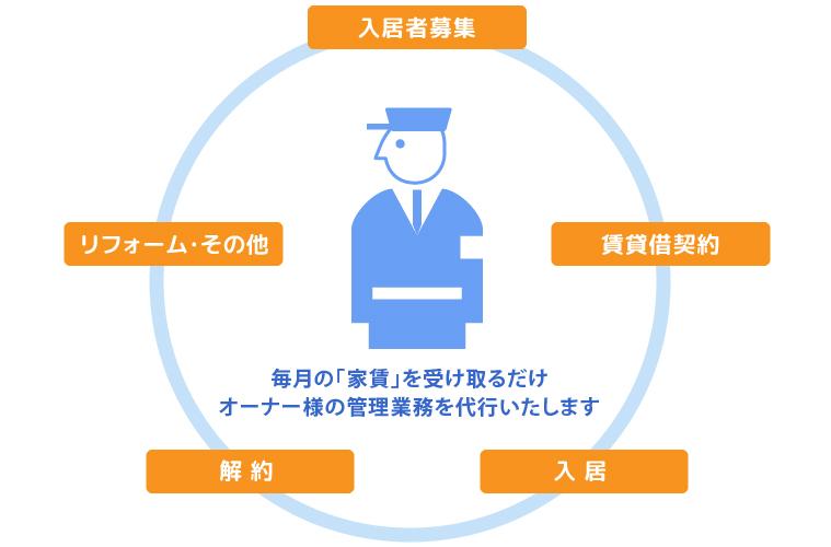 管理サービス:入居者募集、賃貸借契約、入居、退去、リフォーム